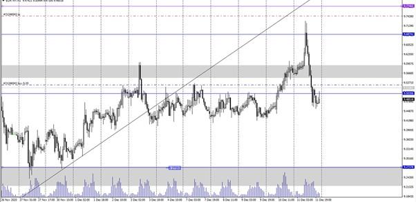 euro analizi amarkets