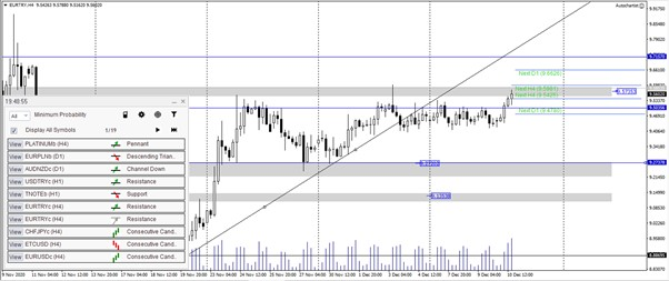 euro tl analizi