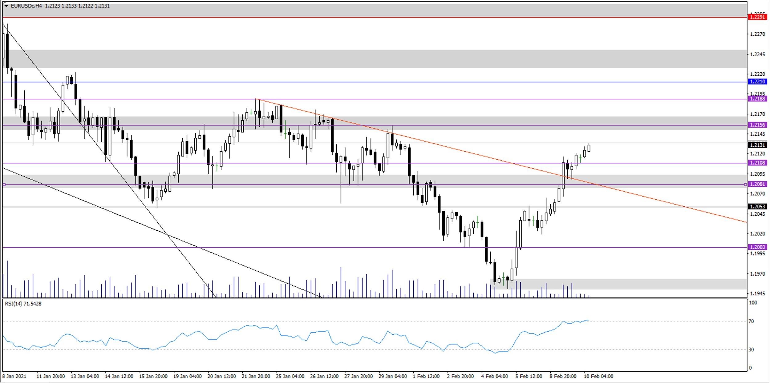 euro dolar paritesi analizi