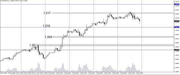 euro dolar parite analizi